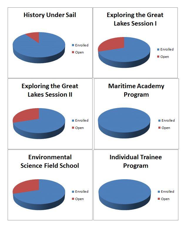 Trainee Enrollment Pie Charts